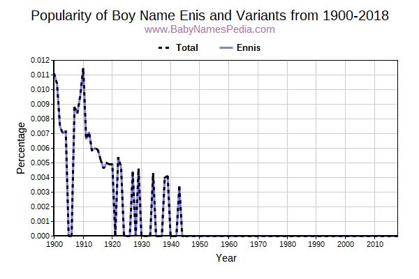Variant Popularity Trend  for Enis  from 1900 to 2016