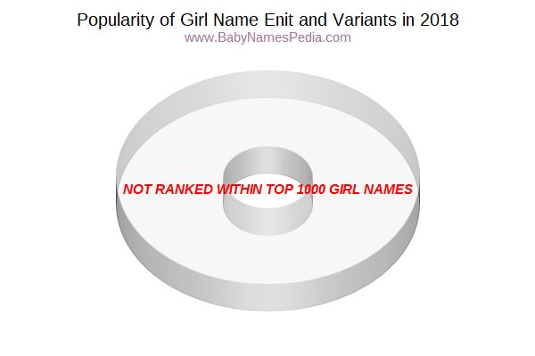 Variant Popularity Chart  for Enit  in 2015
