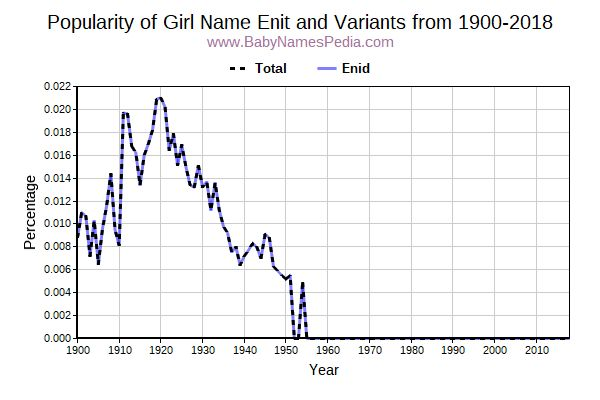 Variant Popularity Trend  for Enit  from 1900 to 2015
