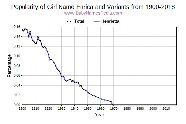 Variant Popularity Trend  for Enrica  from 1900 to 2018