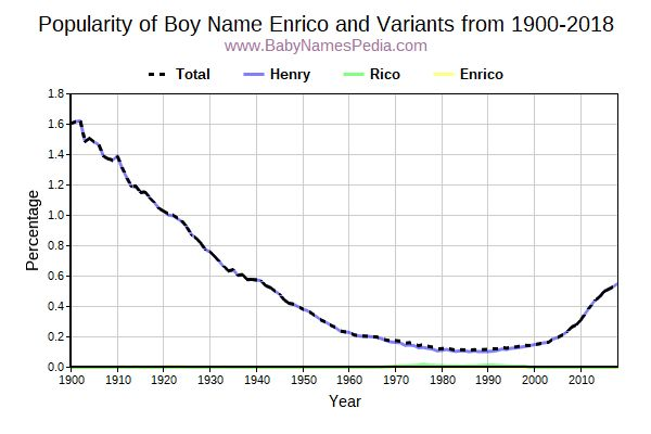 Variant Popularity Trend  for Enrico  from 1900 to 2018