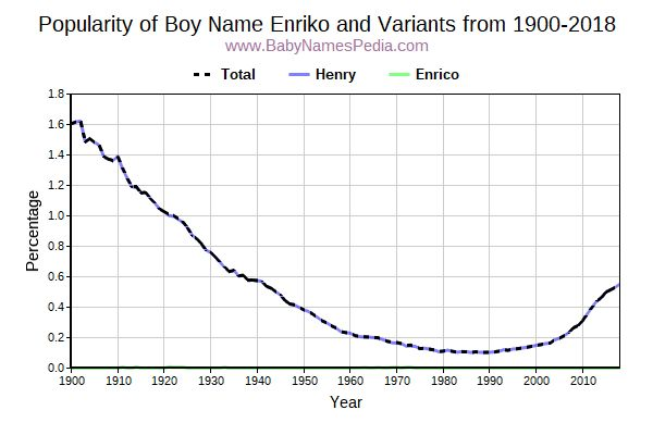 Variant Popularity Trend  for Enriko  from 1900 to 2016