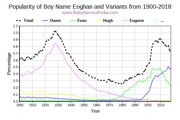 Variant Popularity Trend  for Eoghan  from 1900 to 2018