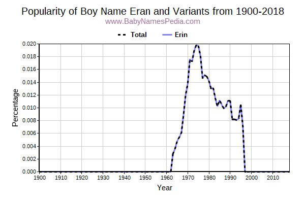 Variant Popularity Trend  for Eran  from 1900 to 2016
