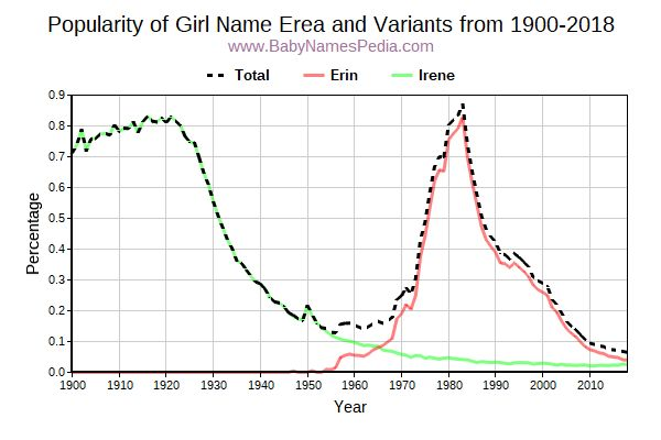 Variant Popularity Trend  for Erea  from 1900 to 2016