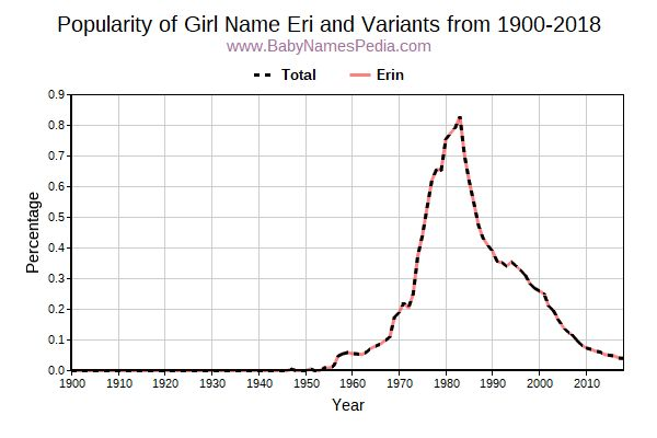 Variant Popularity Trend  for Eri  from 1900 to 2016