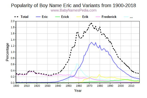 Variant Popularity Trend  for Eric  from 1900 to 2015