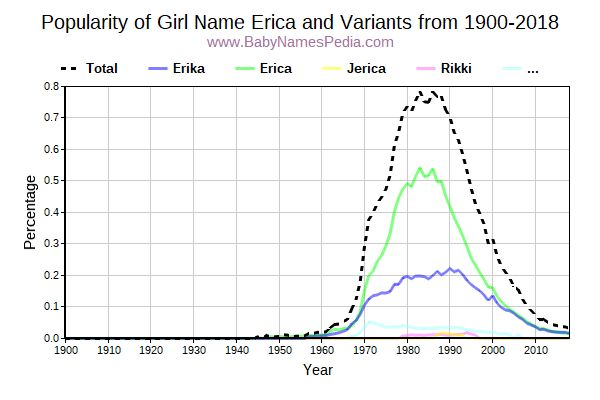 Variant Popularity Trend  for Erica  from 1900 to 2016