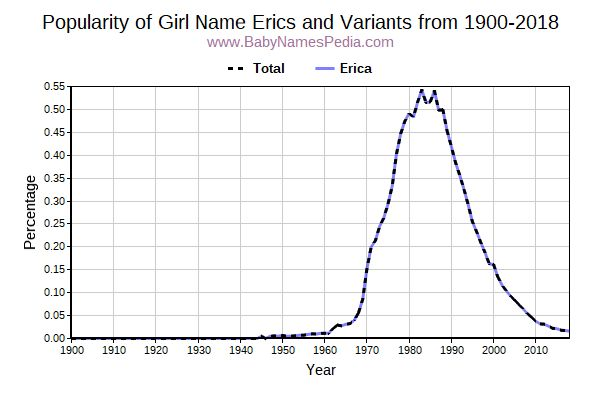 Variant Popularity Trend  for Erics  from 1900 to 2015