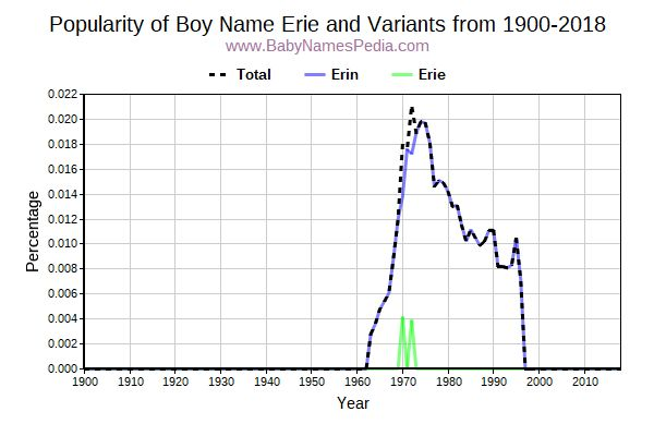Variant Popularity Trend  for Erie  from 1900 to 2015
