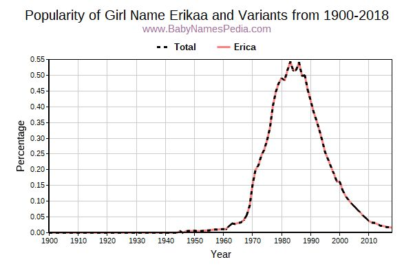 Variant Popularity Trend  for Erikaa  from 1900 to 2015