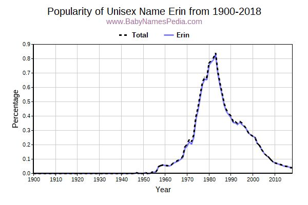 Unisex Popularity Trend  for Erin  from 1900 to 2017