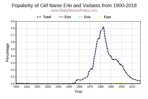 Variant Popularity Trend  for Erin  from 1900 to 2017