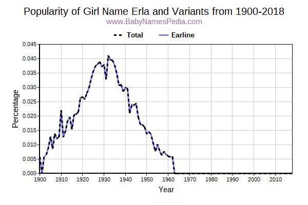 Variant Popularity Trend  for Erla  from 1900 to 2015