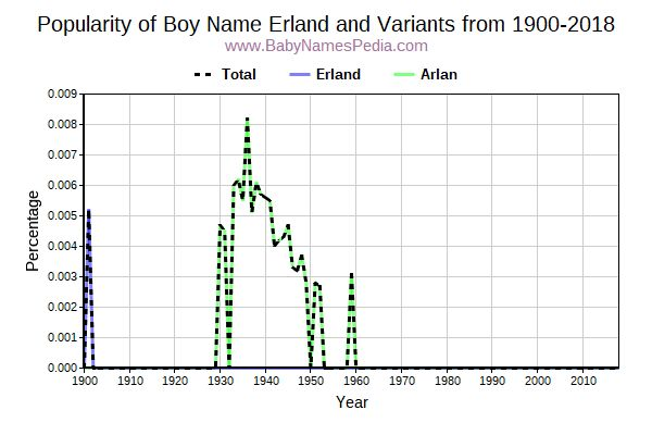 Variant Popularity Trend  for Erland  from 1900 to 2016
