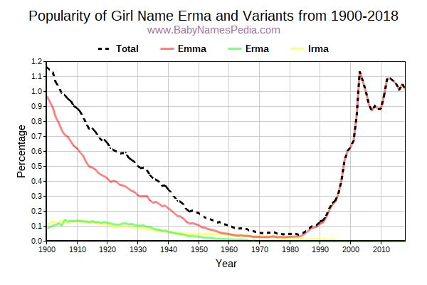 Variant Popularity Trend  for Erma  from 1900 to 2015