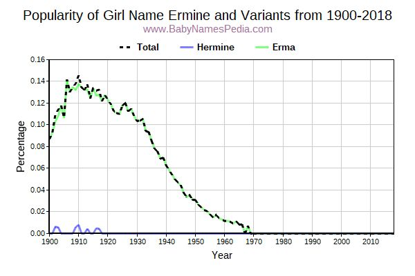 Variant Popularity Trend  for Ermine  from 1900 to 2018