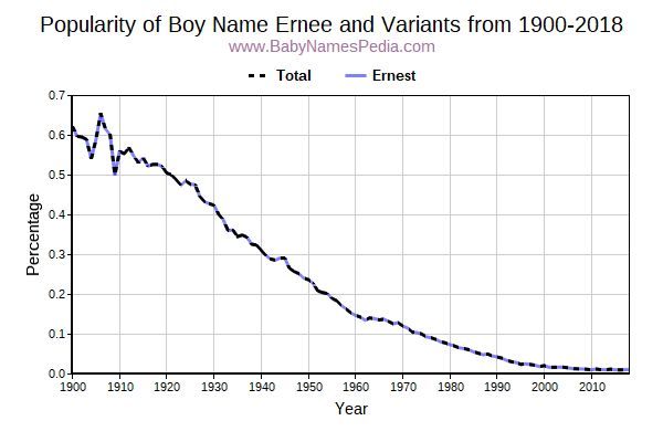 Variant Popularity Trend  for Ernee  from 1900 to 2018