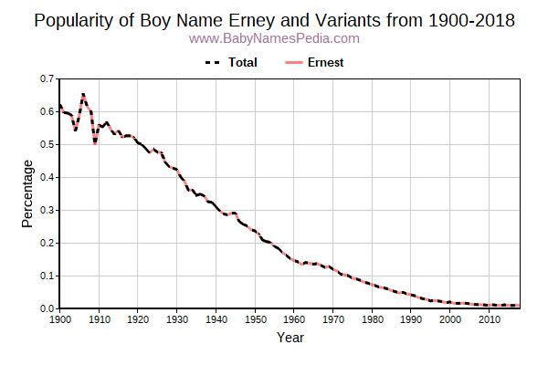 Variant Popularity Trend  for Erney  from 1900 to 2018