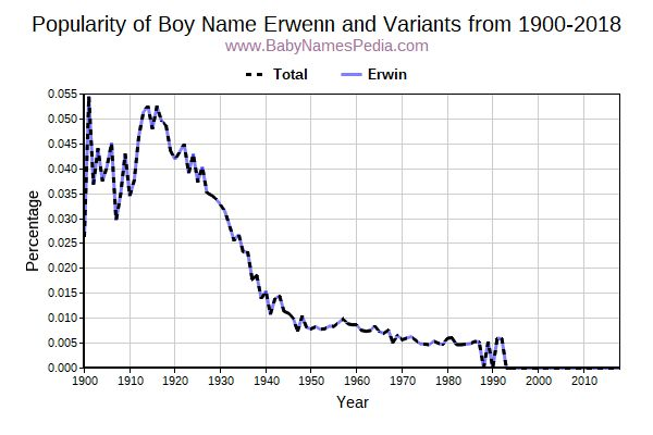 Variant Popularity Trend  for Erwenn  from 1900 to 2018