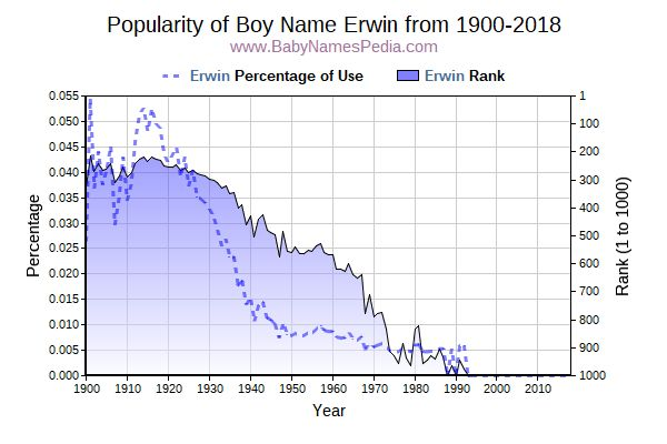 Popularity Trend  for Erwin  from 1900 to 2017