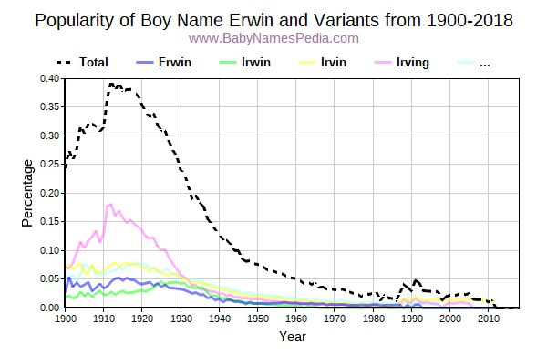 Variant Popularity Trend  for Erwin  from 1900 to 2017