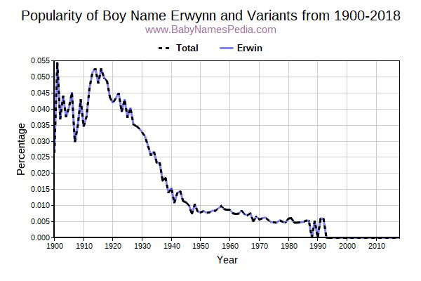 Variant Popularity Trend  for Erwynn  from 1900 to 2017