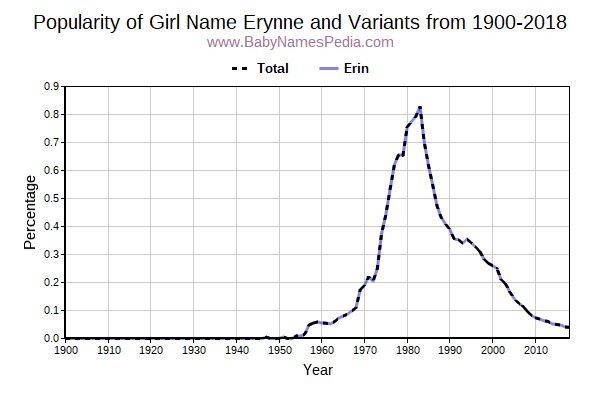 Variant Popularity Trend  for Erynne  from 1900 to 2015