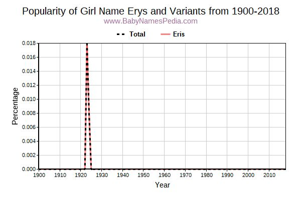 Variant Popularity Trend  for Erys  from 1900 to 2016