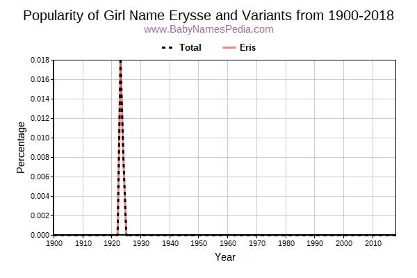 Variant Popularity Trend  for Erysse  from 1900 to 2015