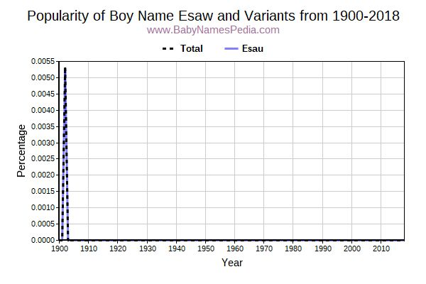 Variant Popularity Trend  for Esaw  from 1900 to 2017