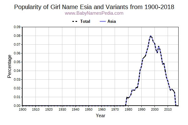 Variant Popularity Trend  for Esia  from 1900 to 2017