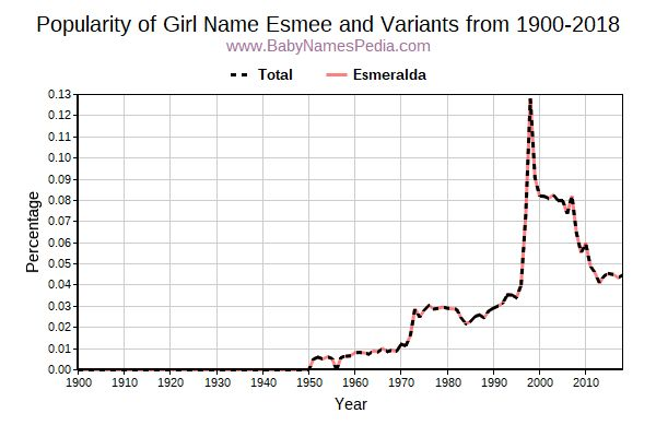 Variant Popularity Trend  for Esmee  from 1900 to 2015