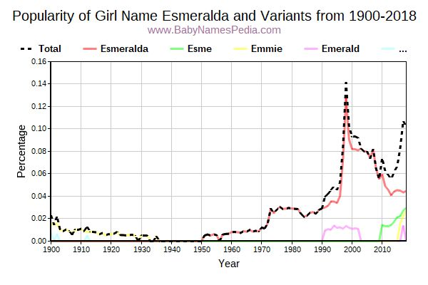 Variant Popularity Trend  for Esmeralda  from 1900 to 2016