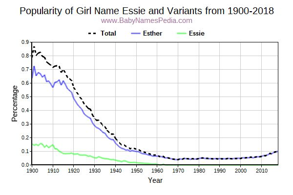Variant Popularity Trend  for Essie  from 1900 to 2015