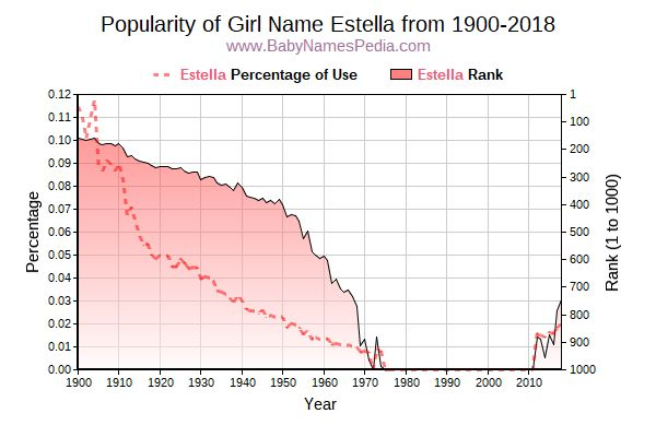 Popularity Trend  for Estella  from 1900 to 2015