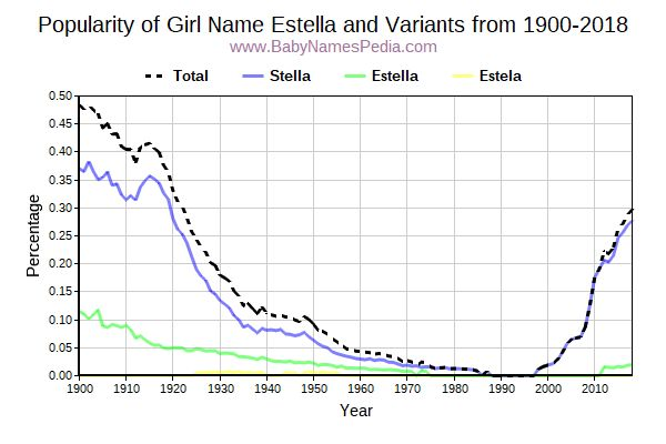Variant Popularity Trend  for Estella  from 1900 to 2015