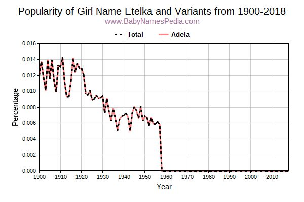Variant Popularity Trend  for Etelka  from 1900 to 2016