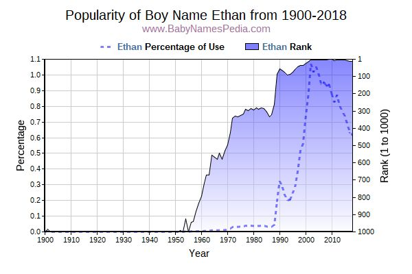 Popularity Trend  for Ethan  from 1900 to 2015