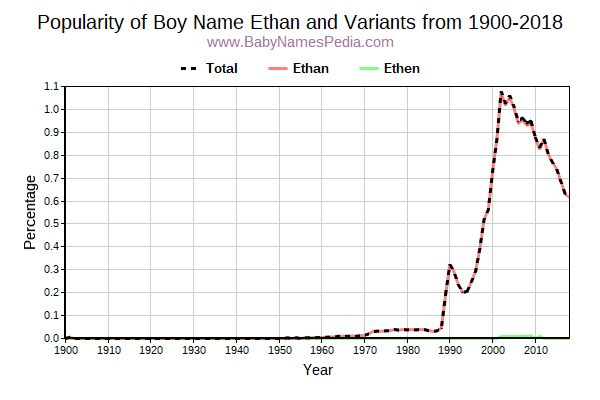 Variant Popularity Trend  for Ethan  from 1900 to 2015