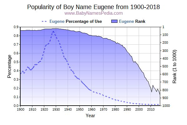 Popularity Trend  for Eugene  from 1900 to 2018