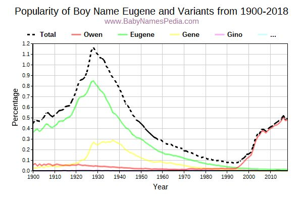 Variant Popularity Trend  for Eugene  from 1900 to 2018