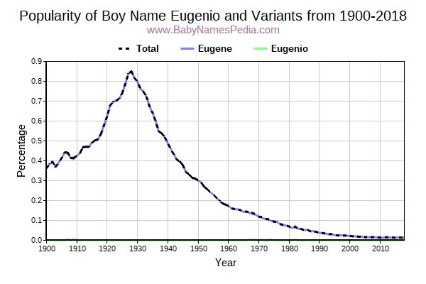 Variant Popularity Trend  for Eugenio  from 1900 to 2015
