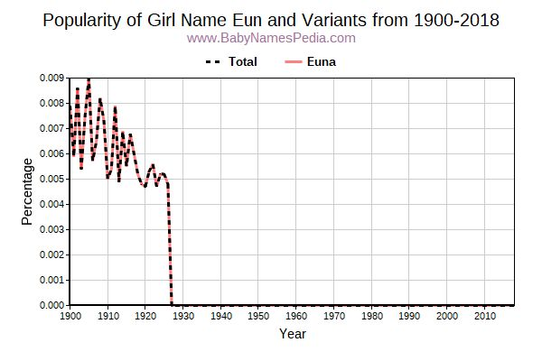 Variant Popularity Trend  for Eun  from 1900 to 2018