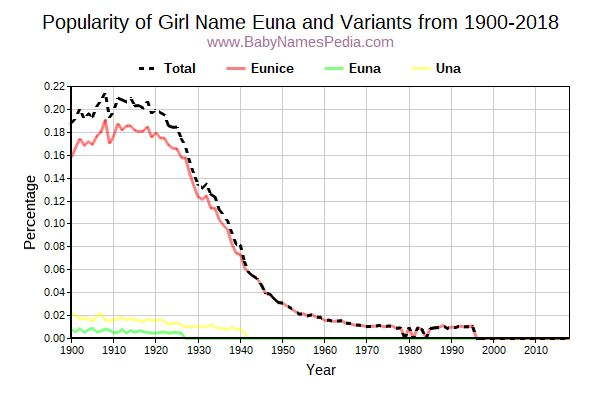 Variant Popularity Trend  for Euna  from 1900 to 2017