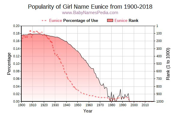 Popularity Trend  for Eunice  from 1900 to 2017