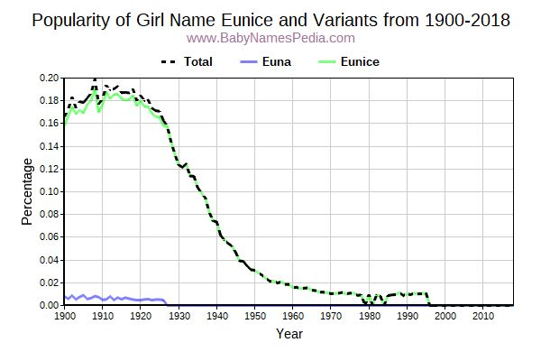 Variant Popularity Trend  for Eunice  from 1900 to 2017