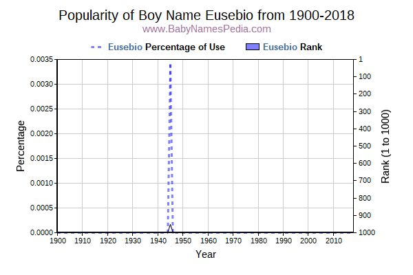 Popularity Trend  for Eusebio  from 1900 to 2015
