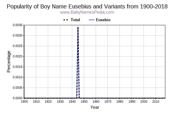 Variant Popularity Trend  for Eusebius  from 1900 to 2016