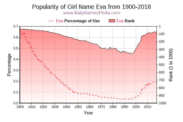 Popularity Trend  for Eva  from 1900 to 2016